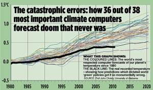 climateComputerErrorsJohnChristyUofalabamaviaUKDailyMailSept142013